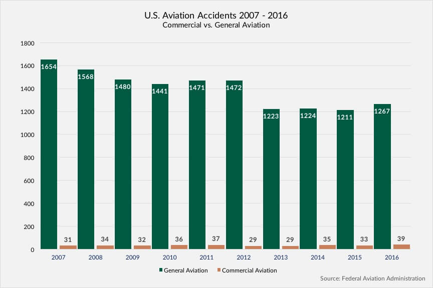 U.S. Aviation Accidents 2007 - 2016